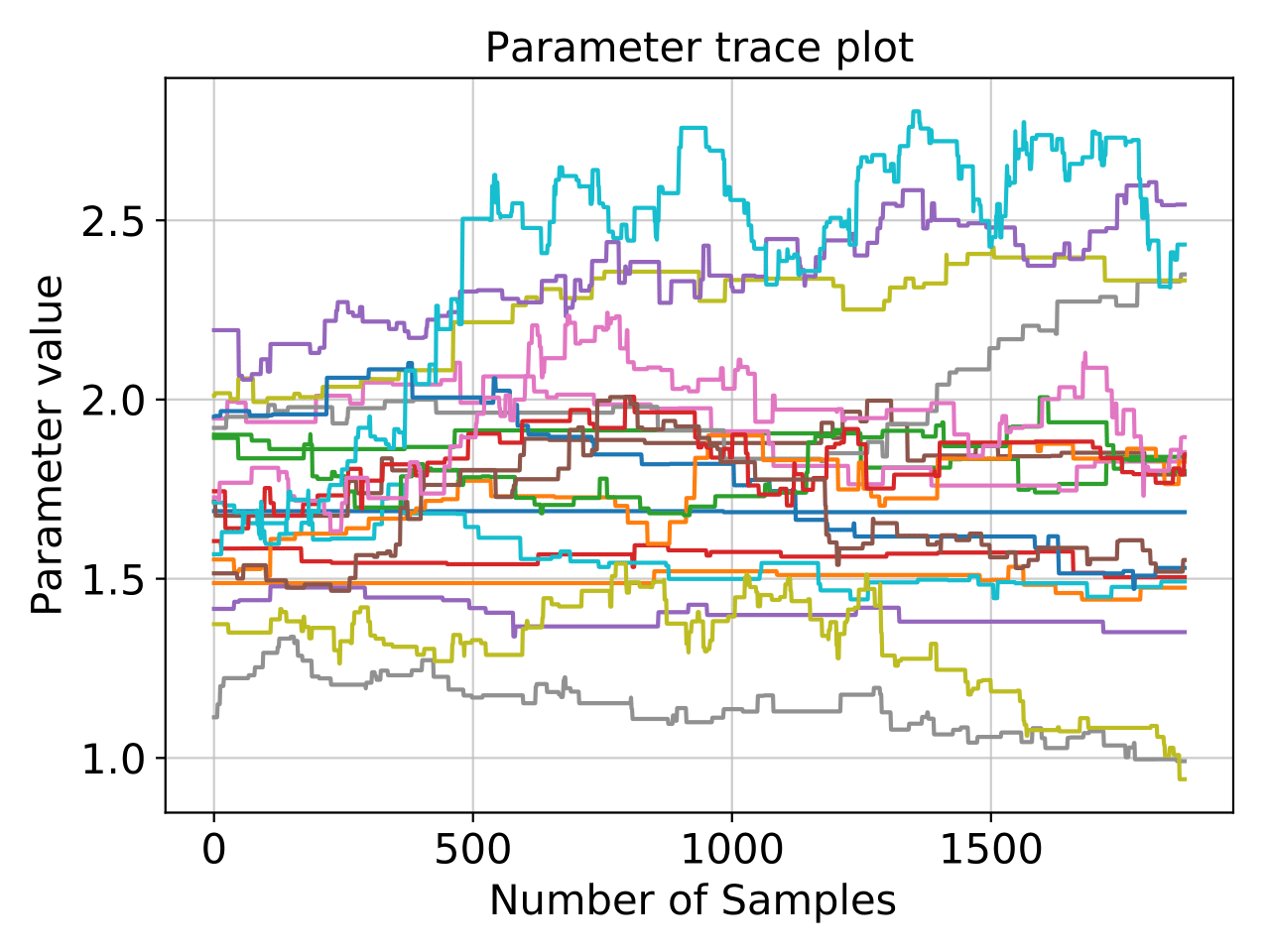 Crater Two parameter trace
